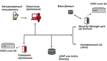 PKI Scheme
