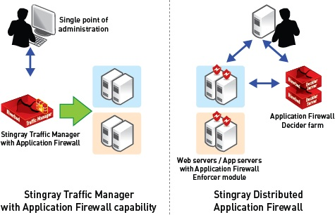 Riverbed Stingray Application Firewall