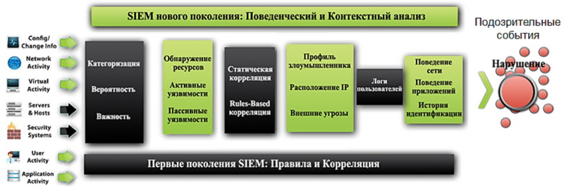 SIEM - new generation