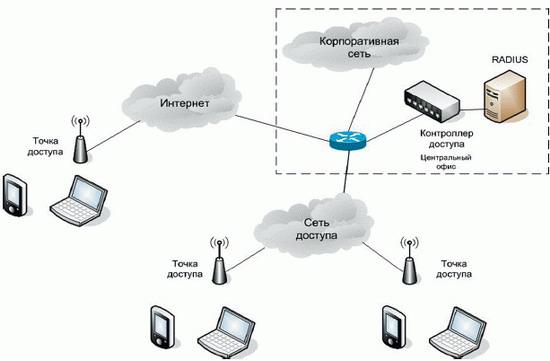 Схема распределенной сети
