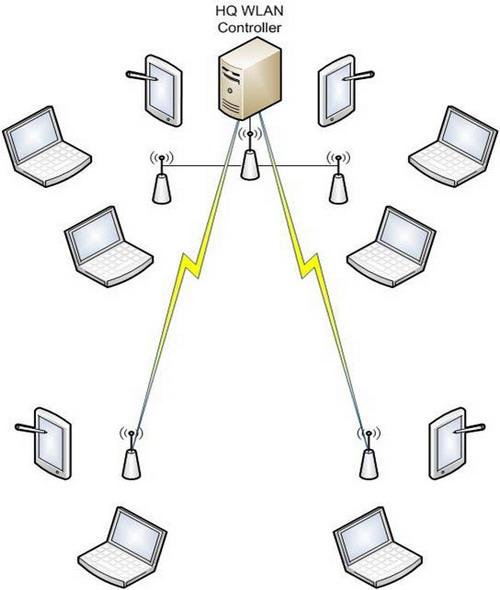 Централизованная архитектура построения сети WiFi