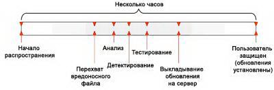 Процесс защиты пользователя от момента появления угрозы до установки антивирусных обновлений (схема представлена «Лабораторией Касперского»)