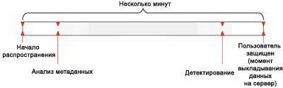 Процесс защиты пользователя «облачной» технологией  (схема представлена «Лабораторией Касперского»).