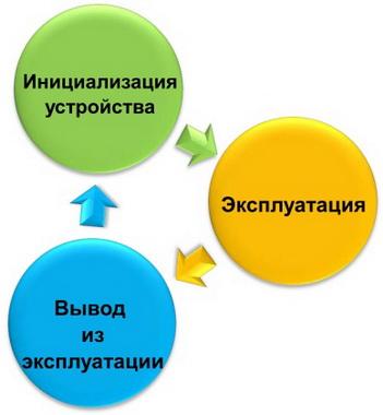 MDM-системы